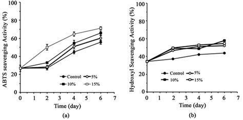 Impact of Drought Stress during Germination on Antioxidant